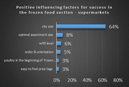 positive Einflussfaktoren für den Erfolg in der Tiefkühlabteilung