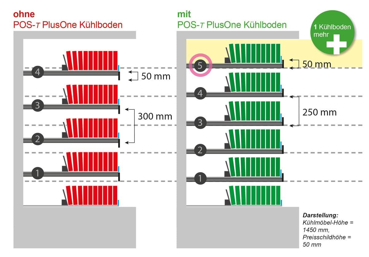 Sichtbarkeit der Produkte mit POS-T PlusOne Kühlboden